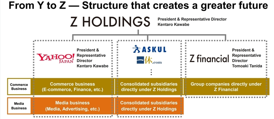 LINE和日本雅虎整併案成真!Z控股將以7396億日圓買下LINE股權,擬2020年10月完成交易
