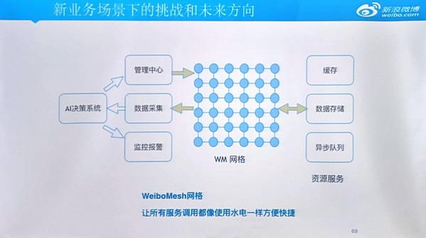 如何支撑上亿用户的尖峰流量?微博服務架構超高可用性的秘密
