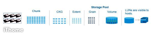 引領儲存架構潮流的新世代RAID】當前4大RAID 2 0架構詳解| iThome