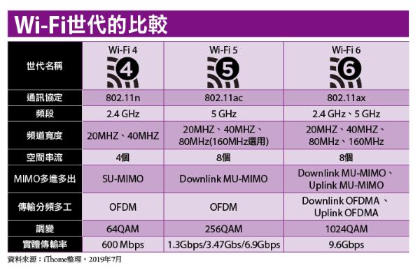 下一代Wi-Fi网络技术应用崛起,Wi-Fi 6带来的重要新功能