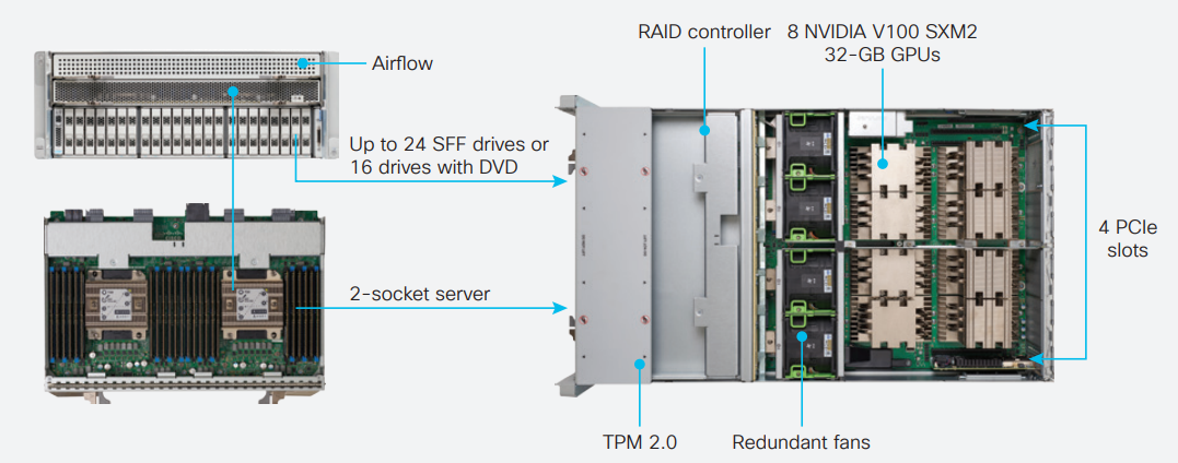 思科推出4U GPU服务器 满足深度学习等AI应用需求