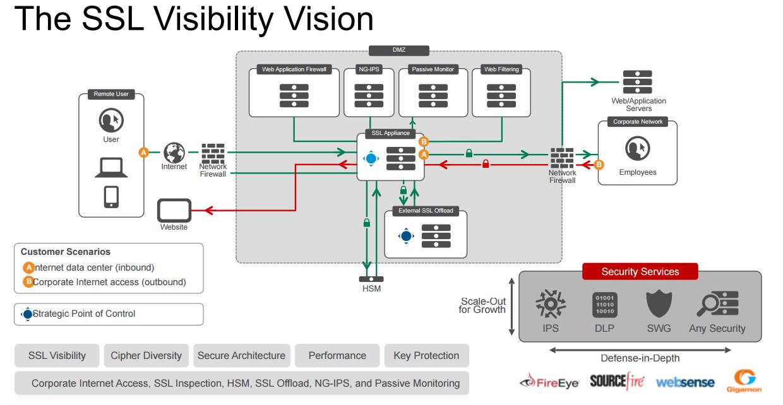 透視SSL加密流量並能與資安系統協防,F5推出檢測分析設備  iThome