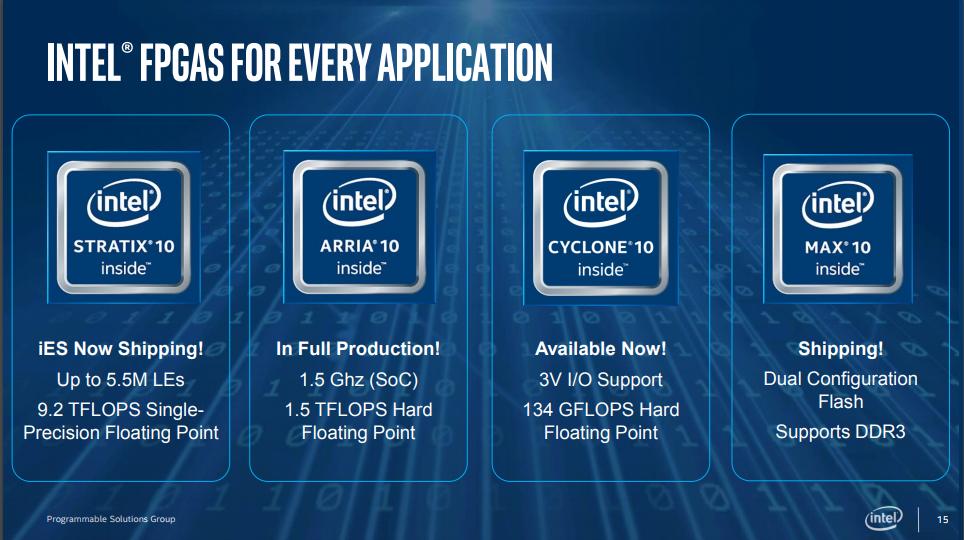 以FPGA力拼AI、大數據應用,英特爾推出伺服器級加速卡| iThome