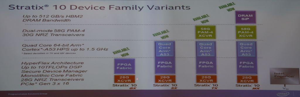 搭配頂級FPGA晶片Stratix 10,英特爾推出高階可程式化加速卡| iThome