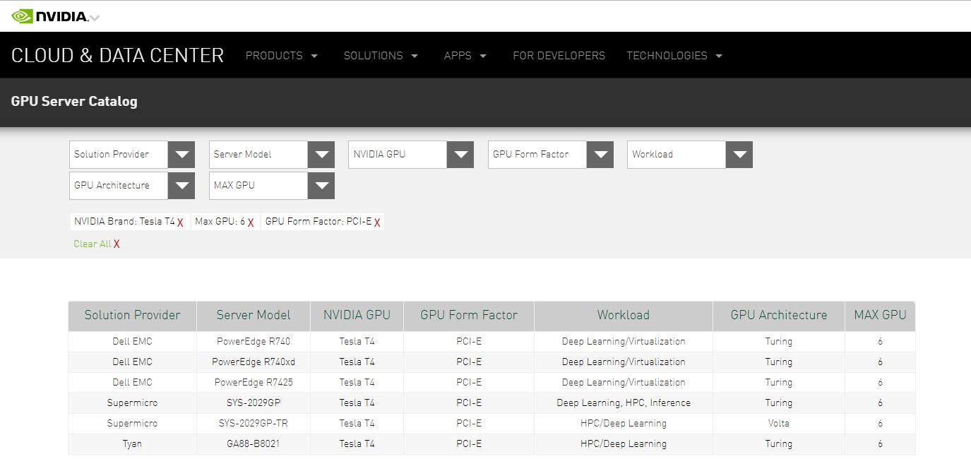 泰安推出高密度GPU服务器,1U机箱可置入6张Nvidia T4,