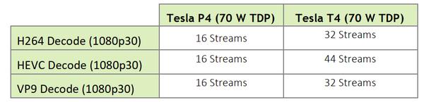 導入GPU新架構,Nvidia AI推論加速卡提升多精度運算效能| iThome