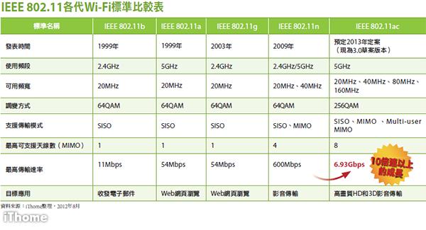 802.11ac傳輸速率大增,Gb級無線網路可望成真   iThome
