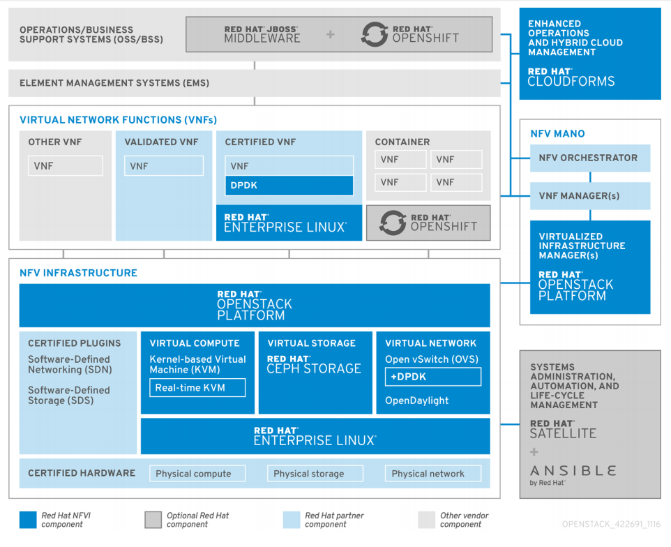 兼顧延展性與彈性、簡化操作,紅帽第10版OpenStack登場| iThome