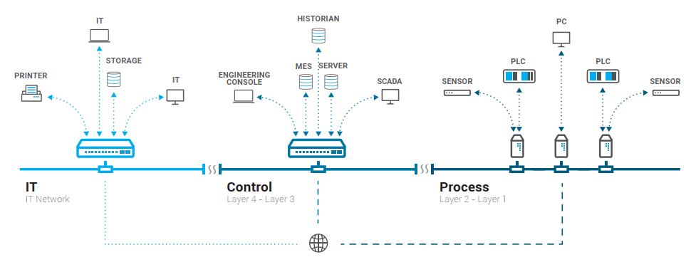 法国Stormshield推工控防火墙机型,可防护OT与IT网络安全,