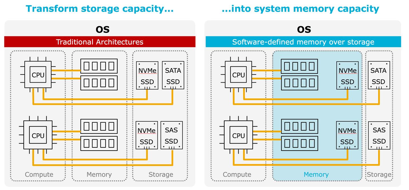WD推出基于NVMe固态储存技术的内存延伸硬盘,正式踏入内存内运算领域 ...