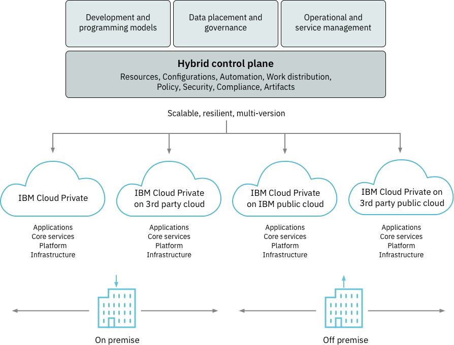 橫跨多雲端也能控管K8s應用,IBM祭出企業級容器管理平臺| iThome