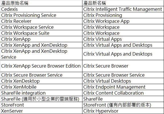 Citrix產品名稱大異動