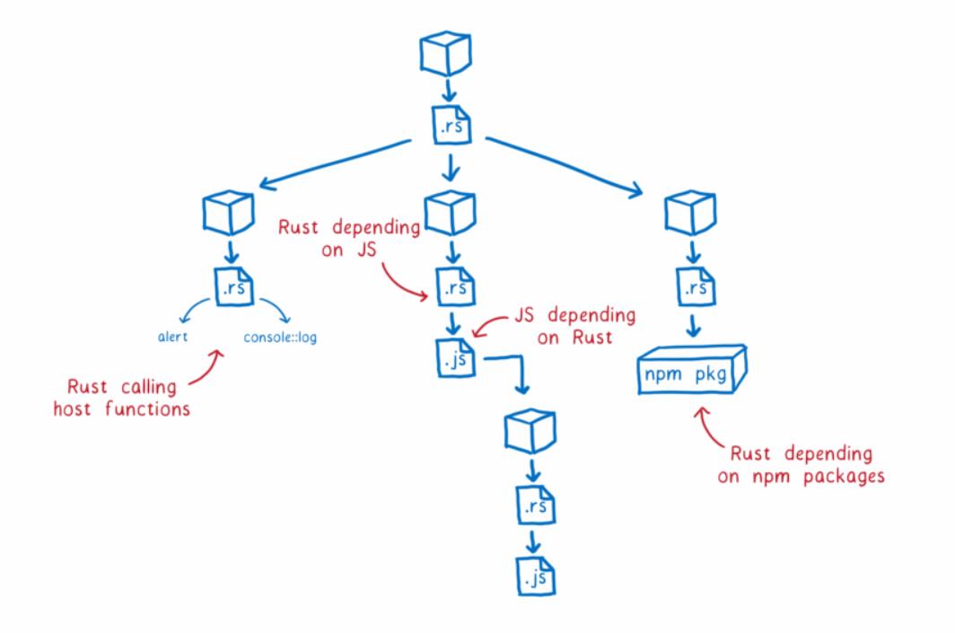 強化WebAssembly與Javascript互通性,Rust向網頁語言再進一步