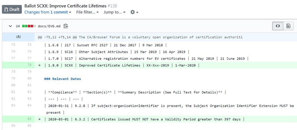 HTTPS加密的SSL憑證