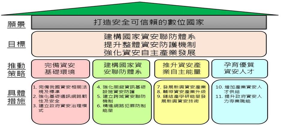 第五期國家資通安全發展方案近日正式定案了,也揭露了影響臺灣未來四年資安發展的藍圖(圖片來源/行政院)。
