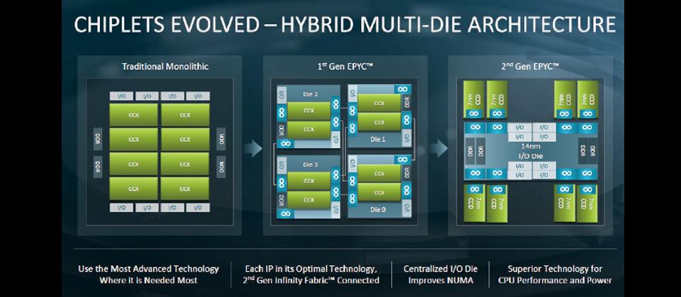 AMD一颗CPU如何放进64核心?只因这两大关键技术!
