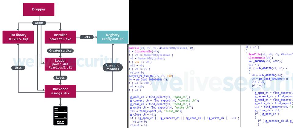 ESET揭露北韓駭客Lazarus的後門程式Vyveva運作模式,並指出與該組織另一後門程式NukeSped程式碼多處雷同