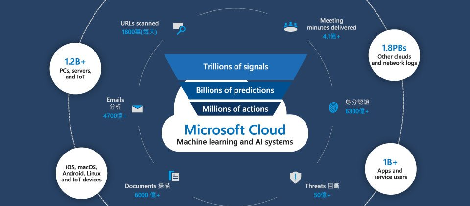 微軟智慧資安關聯分析擁有最強的資安情報能力,這來自每個月分析 4,700 億封電子郵件、掃描 12 億部裝置、偵測到 9.3 億個威脅、進行 6,300 億次以上的驗證,以及涵蓋完整攻擊鏈的情蒐管道。
