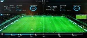 為了協助德國國家隊在巴西世界盃比賽奪冠,早在2013年,德國足球總會找來SAP合作開發了Match Insights系統,運用大資料技術來分析球場戰況。