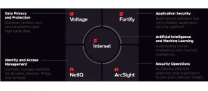 旗下擁有眾多企業級軟體的Micro Focus,以資安韌性作為主要訴求,重新打造資安產品線,區分為5大防護應用面向,當中以人工智慧與機器學習為主軸,涵括資料隱私與保護、身分與存取管理、資訊安全維運、應用程式安全。
