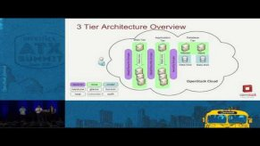 Embedded thumbnail for Architect Application Workload for OpenStack Cloud