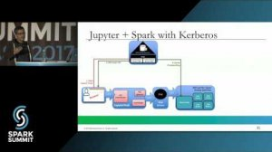 Embedded thumbnail for Secured Kerberos based Spark Notebook for Data Science: Spark Summit East talk by Joy Chakraborty