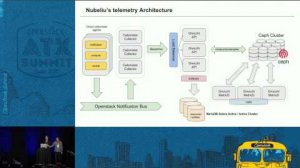 Embedded thumbnail for Showback & Chargeback!! OpenStack Gnocchi + Cloudkitty as a Whol