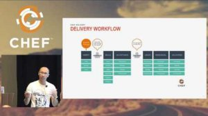 Embedded thumbnail for How We Adapted our DevOps Pipeline for Chef Delivery - July 13, 2016