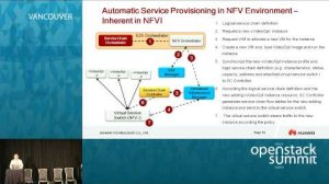 Embedded thumbnail for Customize OpenStack NBI for Telco NFV