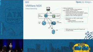 Embedded thumbnail for VMware - IBM + VMware Everything you need to know