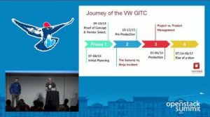 Embedded thumbnail for Ops Log Book- Volkswagen's Group IT Operations Team's Adventurous Journey to the Land of OpenStack
