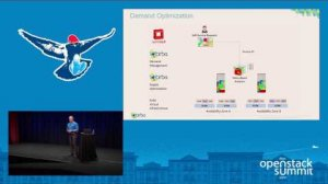 Embedded thumbnail for Cirba- Optimise OpenStack with Infrastructure Control Analytics for Intelligently Placing and Sizing
