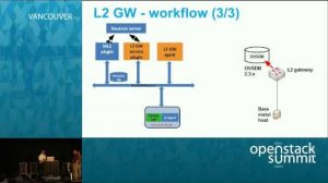 Embedded thumbnail for Bringing provider networks into OpenStack using L2 gateway