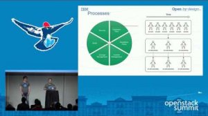 Embedded thumbnail for OpenStack Operations Quick Ramp-up and Survival Guide