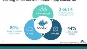Embedded thumbnail for Docker For The Enterprise