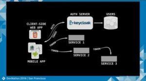 Embedded thumbnail for You've Got Microservices... Let's Secure Them (Steven Pousty)