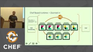 Embedded thumbnail for How Habitat can Boost your Chef Ecosystem - May 24, 2017