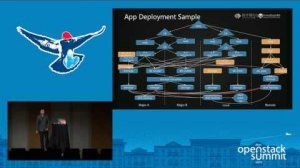 Embedded thumbnail for In Depth Analysis of Deploying OpenStack for the Financial Sector; HENGFENG