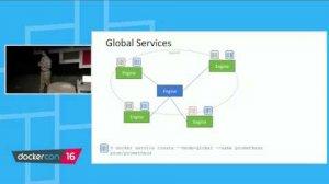 Embedded thumbnail for What's New in Docker - Docker Track