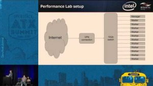 Embedded thumbnail for Architecture and Best Practices to Deploy Hadoop and Spark Clust