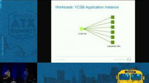 Embedded thumbnail for Dell - Performance Measuring with SPEC Cloud