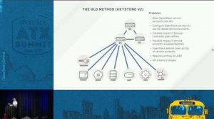Embedded thumbnail for Integrate Active Directory with OpenStack Keystone