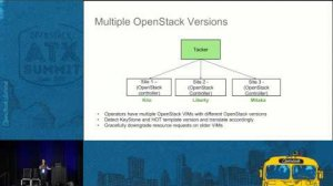 Embedded thumbnail for Multisite OpenStack for NFV Bridging the Gap