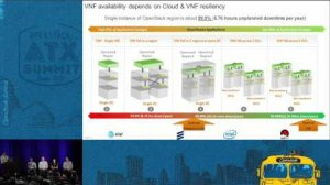 Embedded thumbnail for Achieving Five-Nine of VNF Reliability in Telco-Grade OpenStack