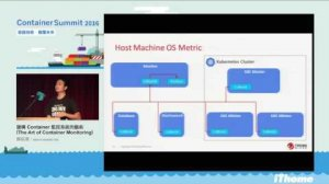 Embedded thumbnail for Container Summit 2016 - 建構Container監控系統的藝術(The Art of Container Monitoring)