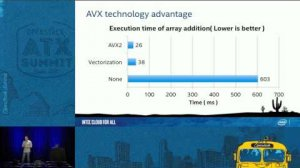 Embedded thumbnail for Improving Cloud Performance with GCC Latest Technologies in Clea