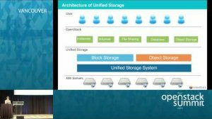 Embedded thumbnail for How to Scale OpenStack Business