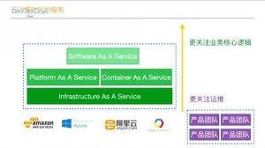 Embedded thumbnail for DevOpsDays Taipei - 微服務場景下的Serverless架構實踐
