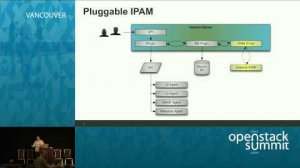 Embedded thumbnail for Subnet Pools and Pluggable External IP Management in OpenStack Kilo