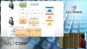 Embedded thumbnail for SaltConf15 - SoftLayer, an IBM Company - SaltStack and Build Servers, Best Friends Forever